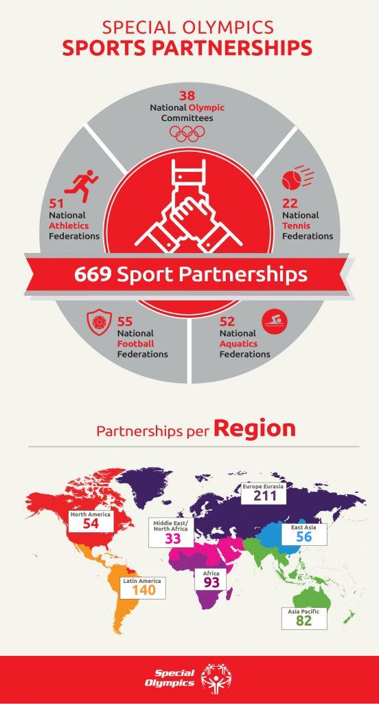 Statistik över Special Olympics samarbeten med idrottsorganisationer över hela världen.